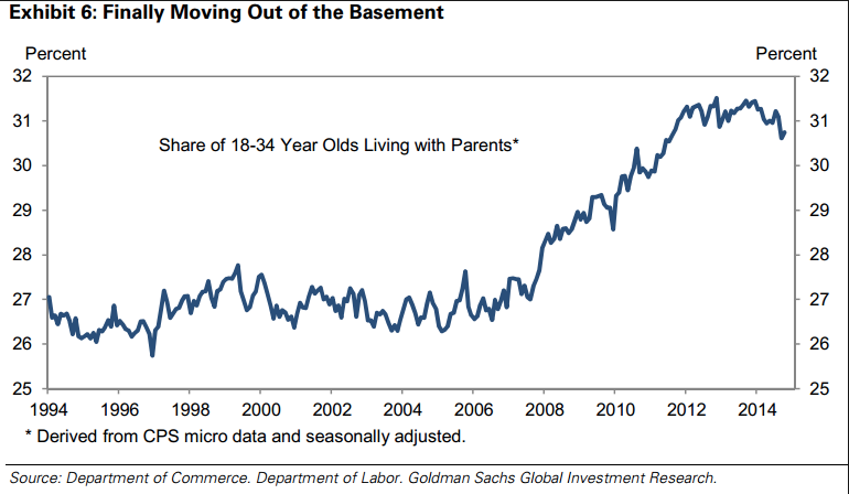 %age of kids living with parents